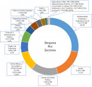 orcamento2015 sectorial grafico