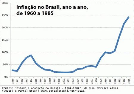 Resultado de imagem para inflação na ditadura