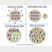 exclusão segregação integração inclusão